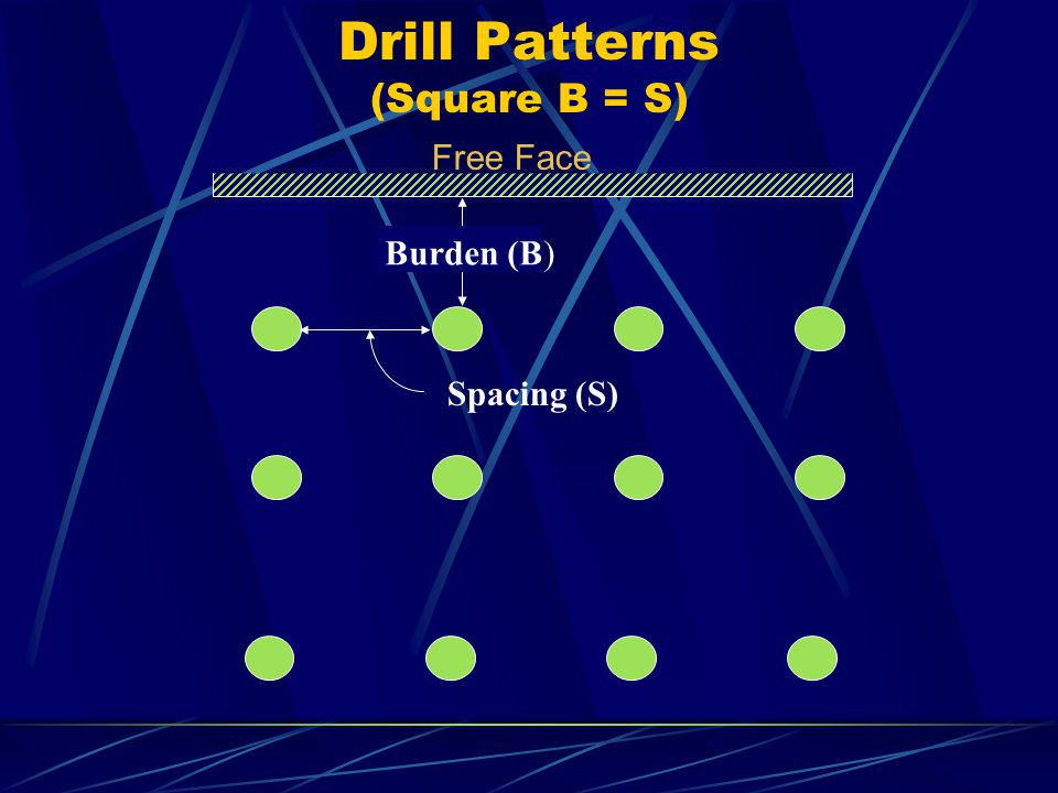 Drill Patterns (Square B = S)