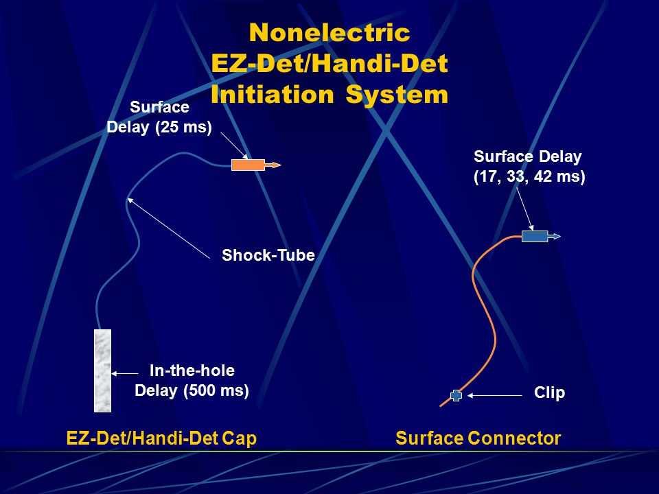 Nonelectric EZ-Det/Handi-Det Initiation System