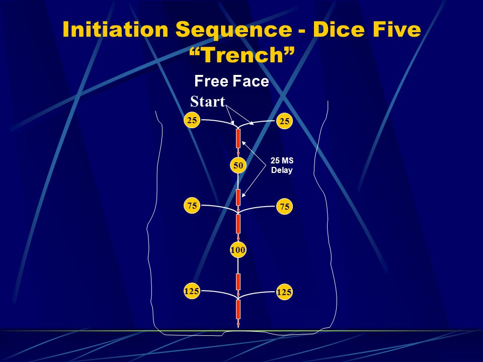 Initiation Sequence - Dice Five Trench