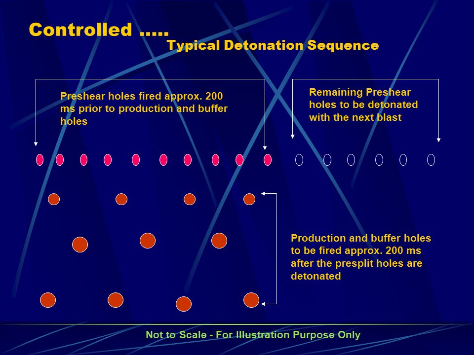 Typical Detonation Sequence