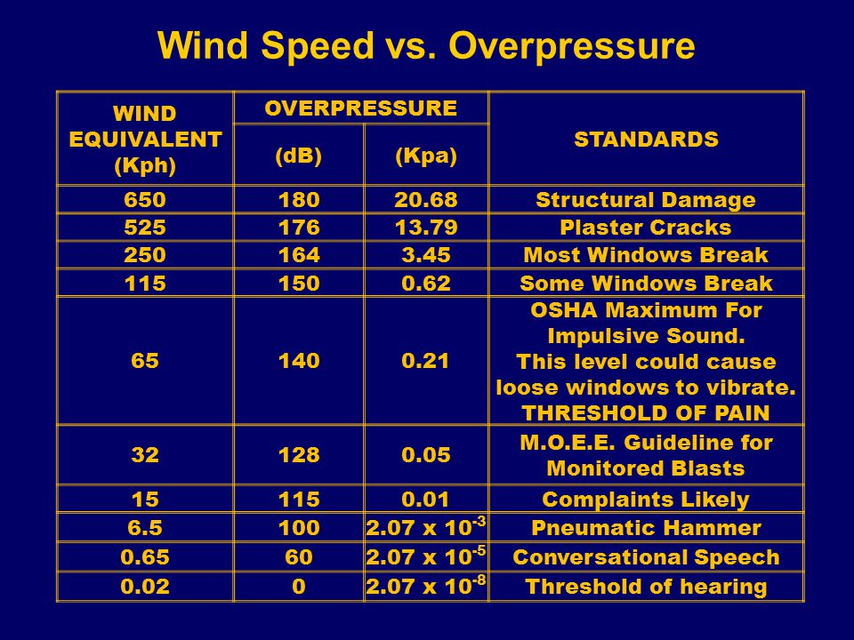 Wind Speed vs. Overpressure