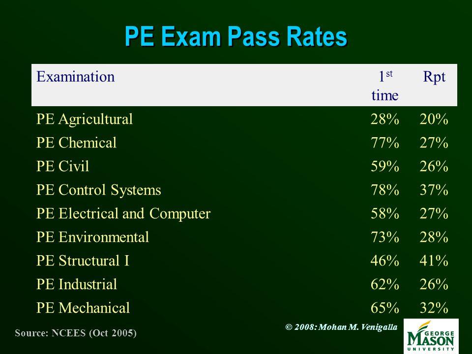 PE Exam Pass Rates Examination 1st time Rpt PE Agricultural 28% 20%