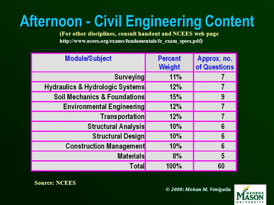 Afternoon - Civil Engineering Content