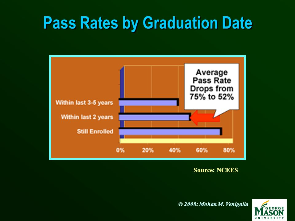 Pass Rates by Graduation Date