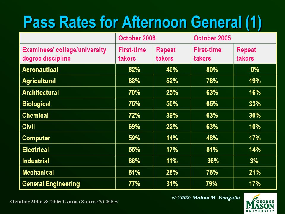 Pass Rates for Afternoon General (1)