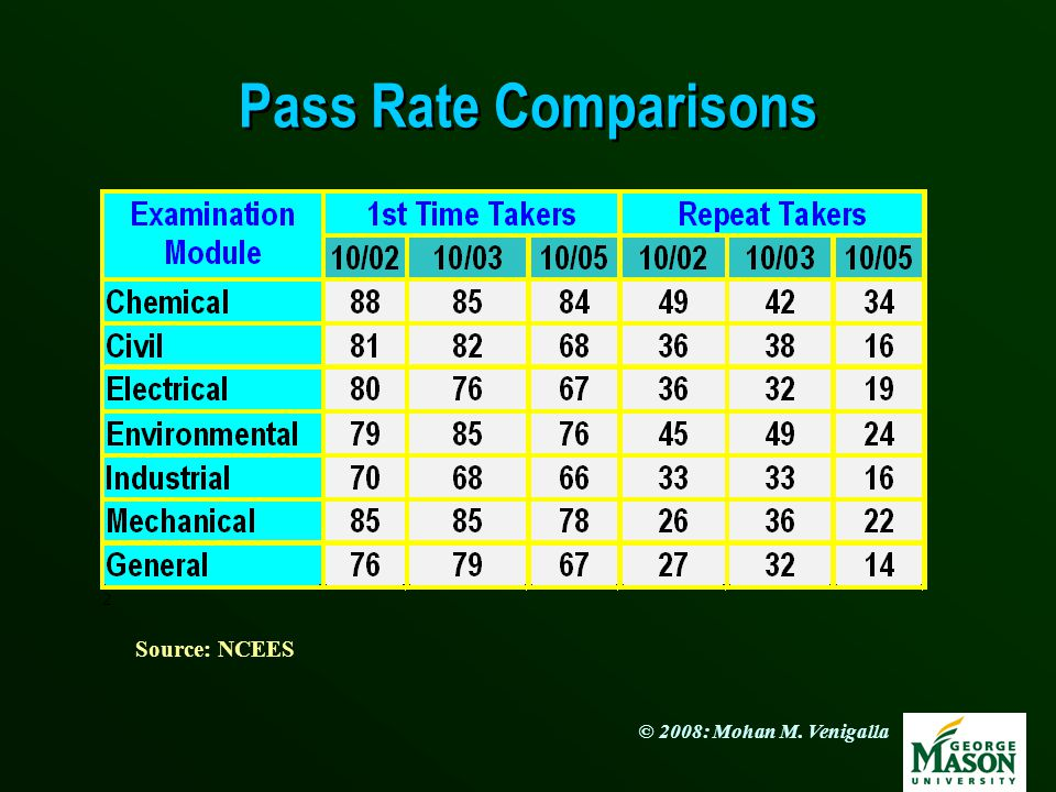 Pass Rate Comparisons Source: NCEES
