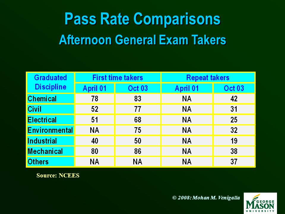 Pass Rate Comparisons Afternoon General Exam Takers