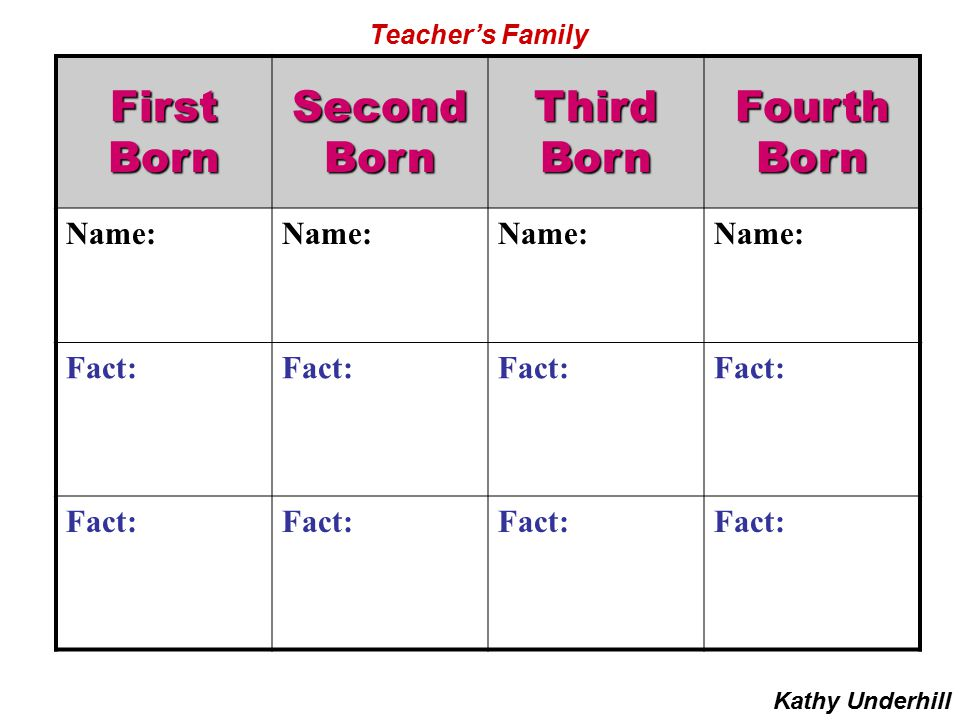 First Born Second Third Fourth Name: Fact: Teacher's Family