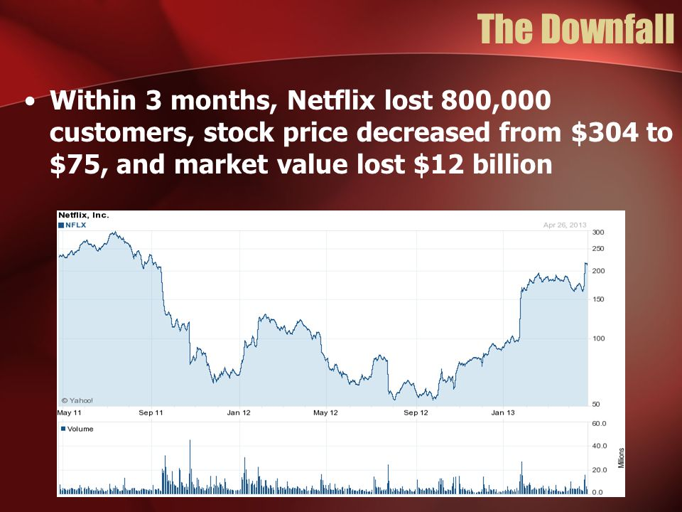 The Downfall Within 3 months, Netflix lost 800,000 customers, stock price decreased from $304 to $75, and market value lost $12 billion.
