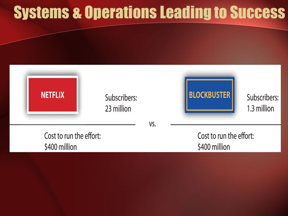 Systems & Operations Leading to Success