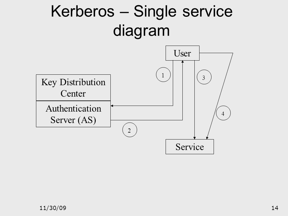 Kerberos – Single service diagram