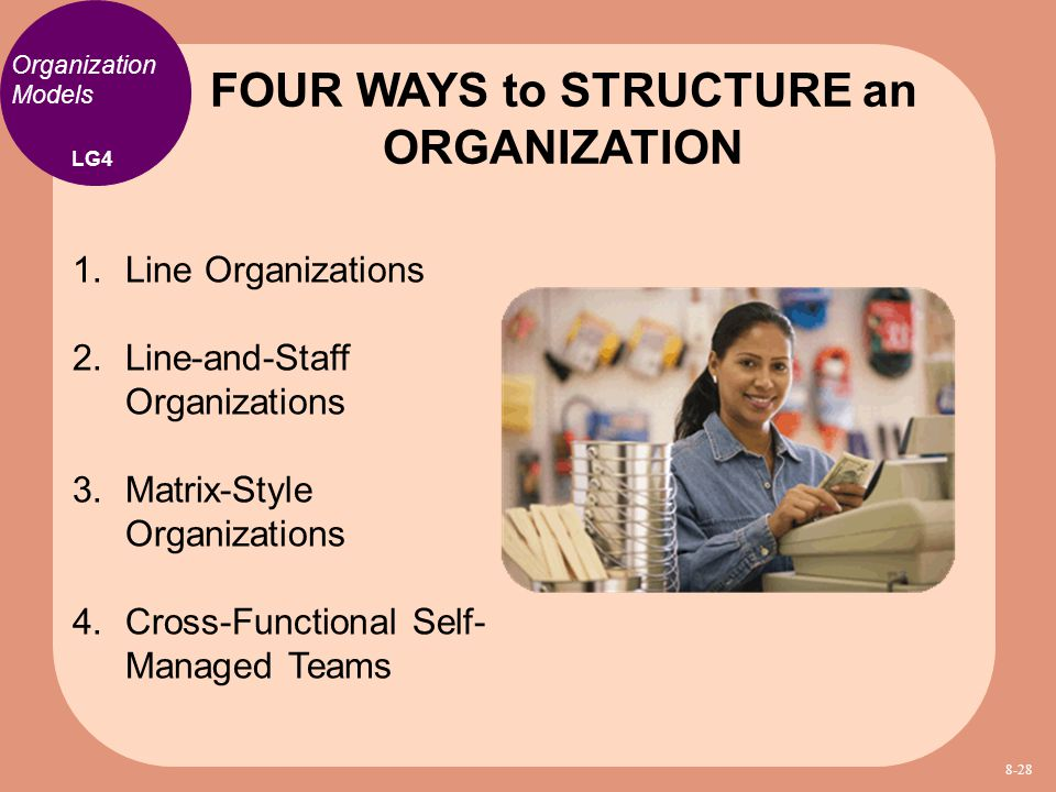 FOUR WAYS to STRUCTURE an ORGANIZATION
