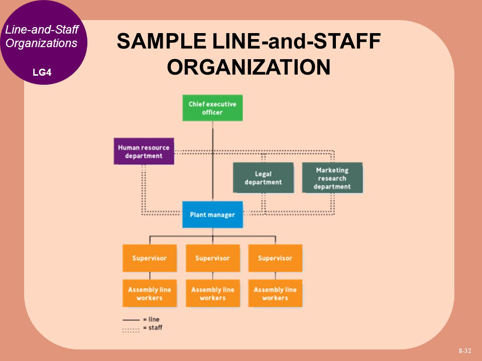 SAMPLE LINE-and-STAFF ORGANIZATION