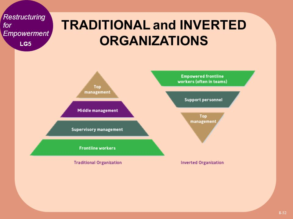 TRADITIONAL and INVERTED ORGANIZATIONS