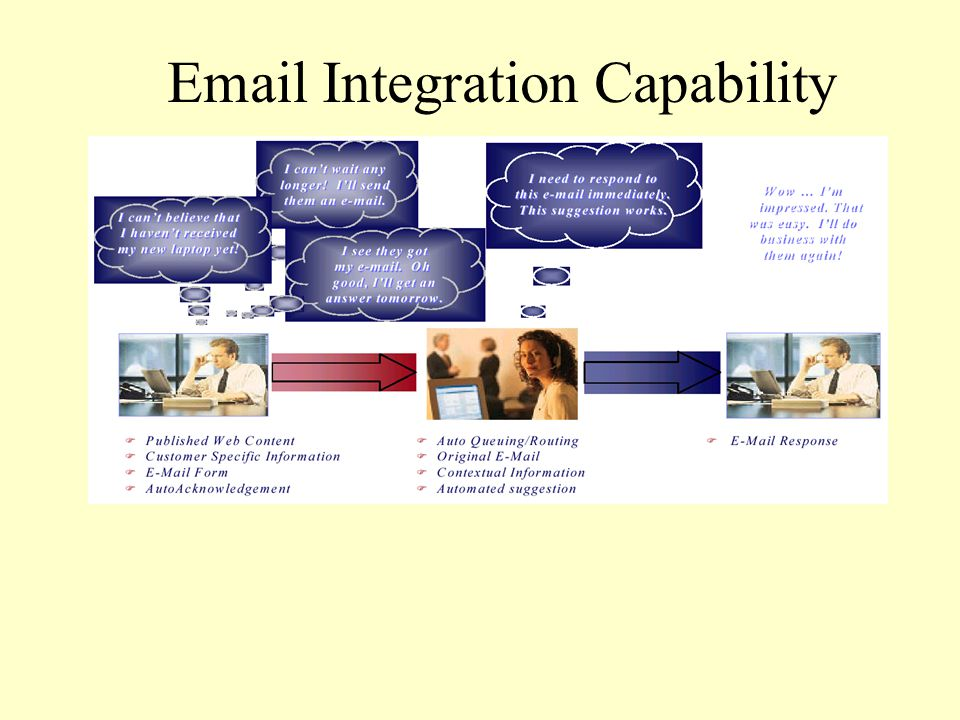 Email Integration Capability