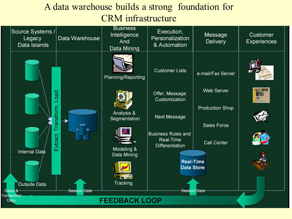 A data warehouse builds a strong foundation for CRM infrastructure