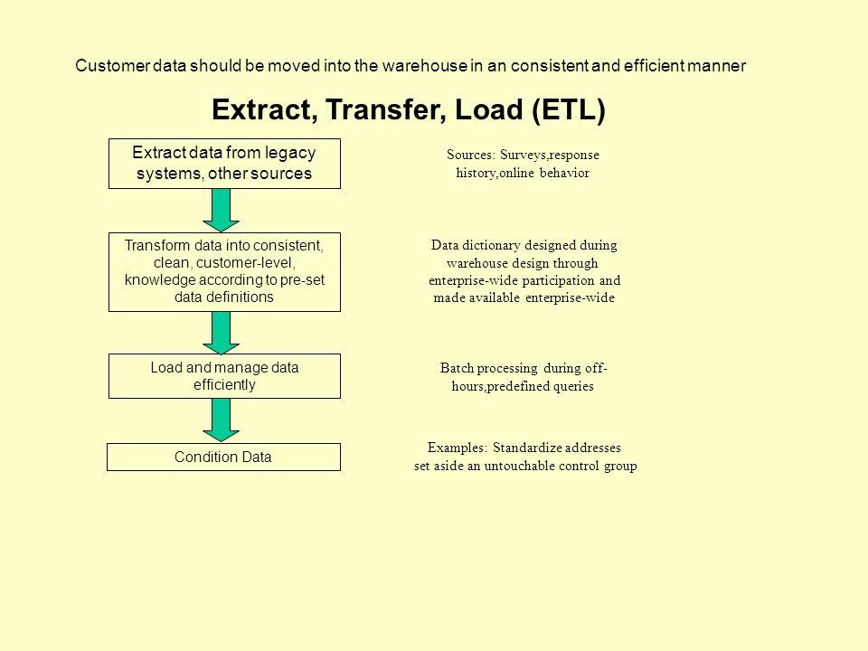 Extract, Transfer, Load (ETL)