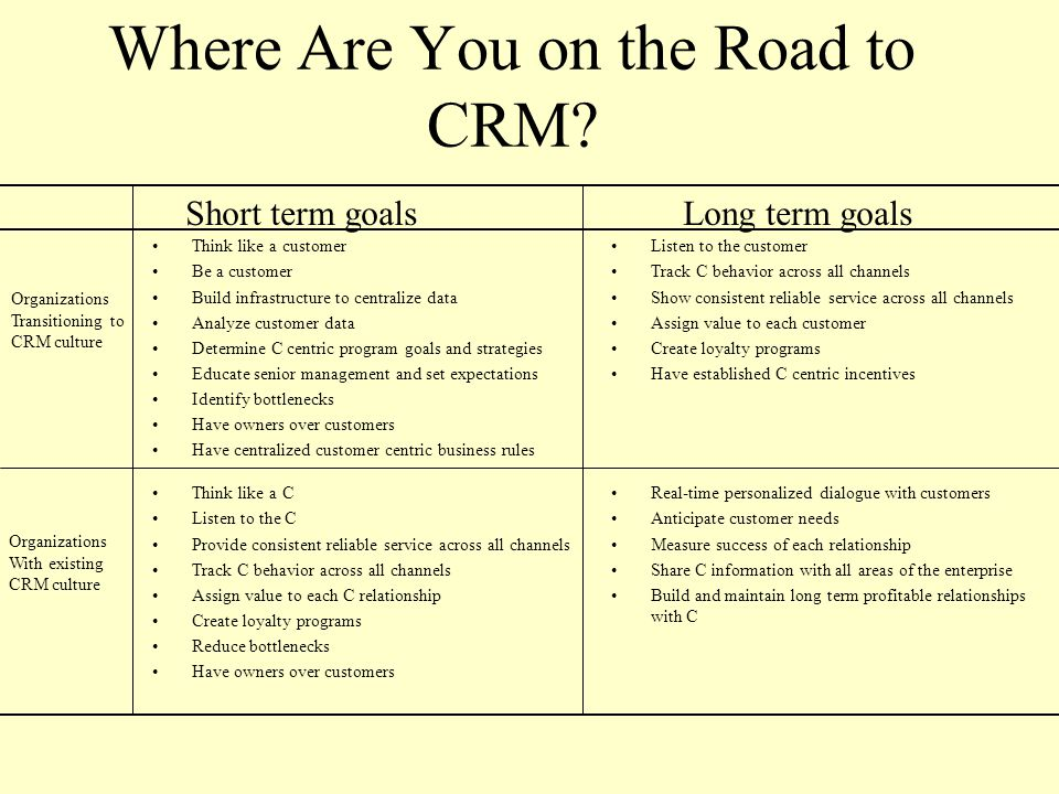 Where Are You on the Road to CRM