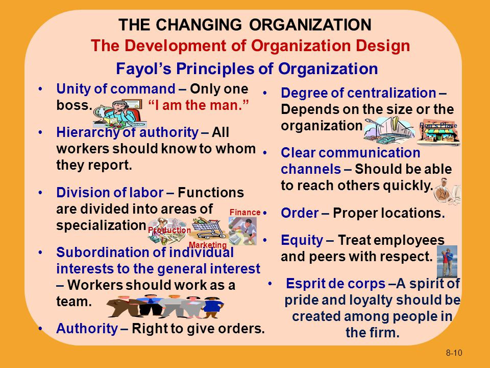 Fayol's Principles of Organization