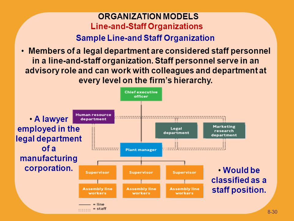 Sample Line-and Staff Organization