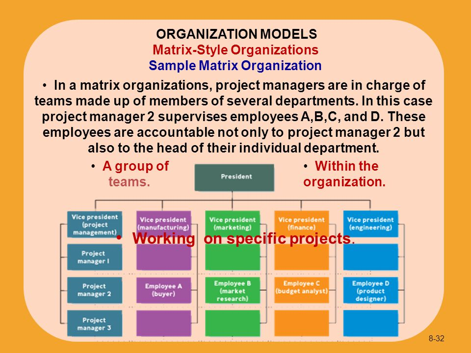 Sample Matrix Organization
