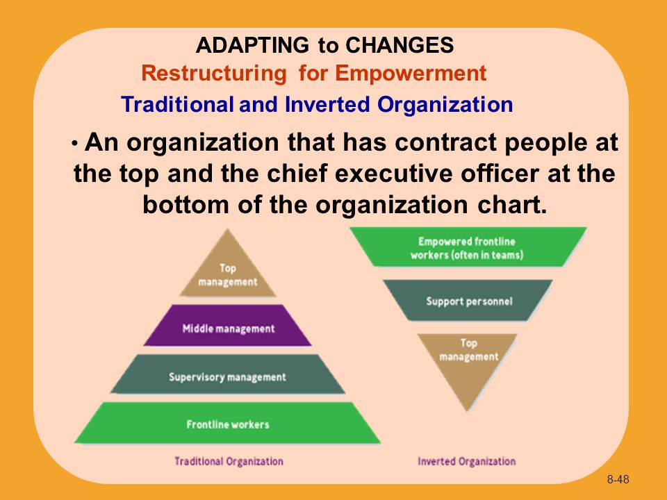 Traditional and Inverted Organization