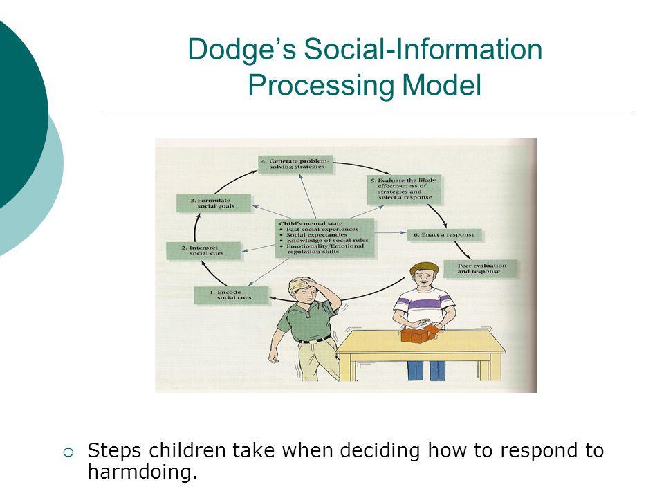 Dodge's Social-Information Processing Model