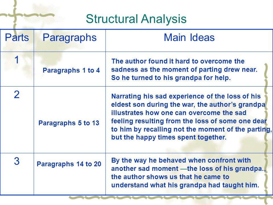 Structural Analysis Parts Paragraphs Main Ideas 1 2 3
