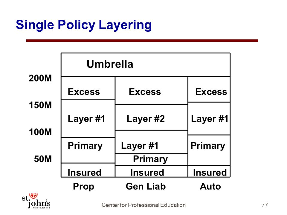 Single Policy Layering