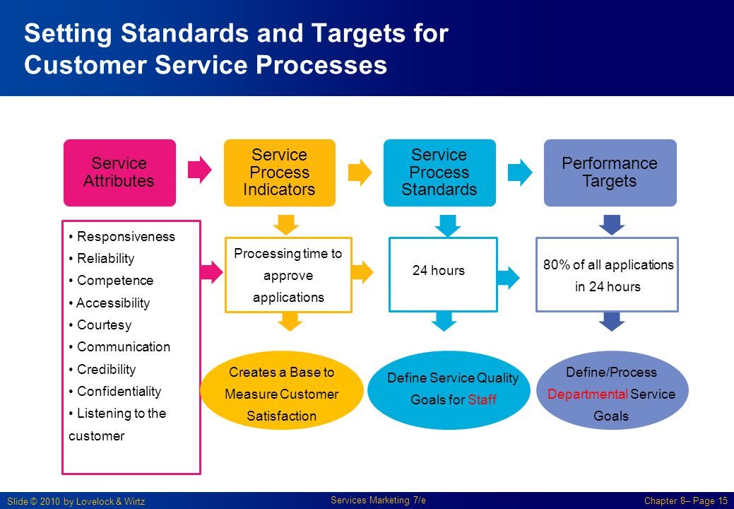 Setting Standards and Targets for Customer Service Processes