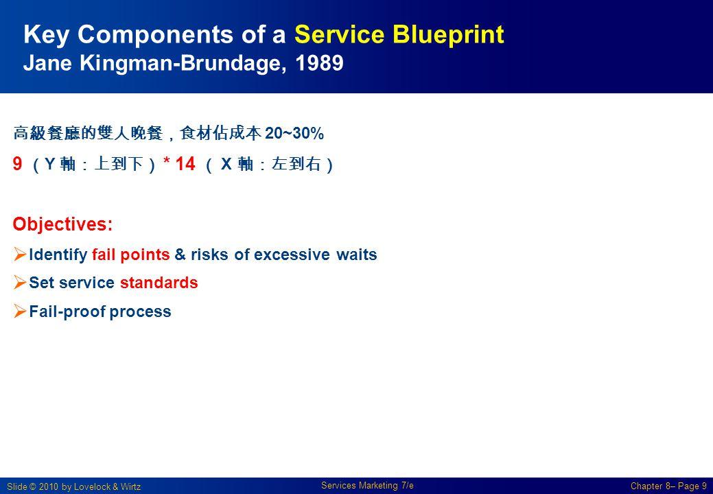 Key Components of a Service Blueprint Jane Kingman-Brundage, 1989