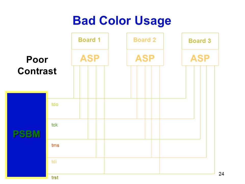 Bad Color Usage Poor Contrast ASP ASP ASP PSBM Board 1 Board 2 Board 3