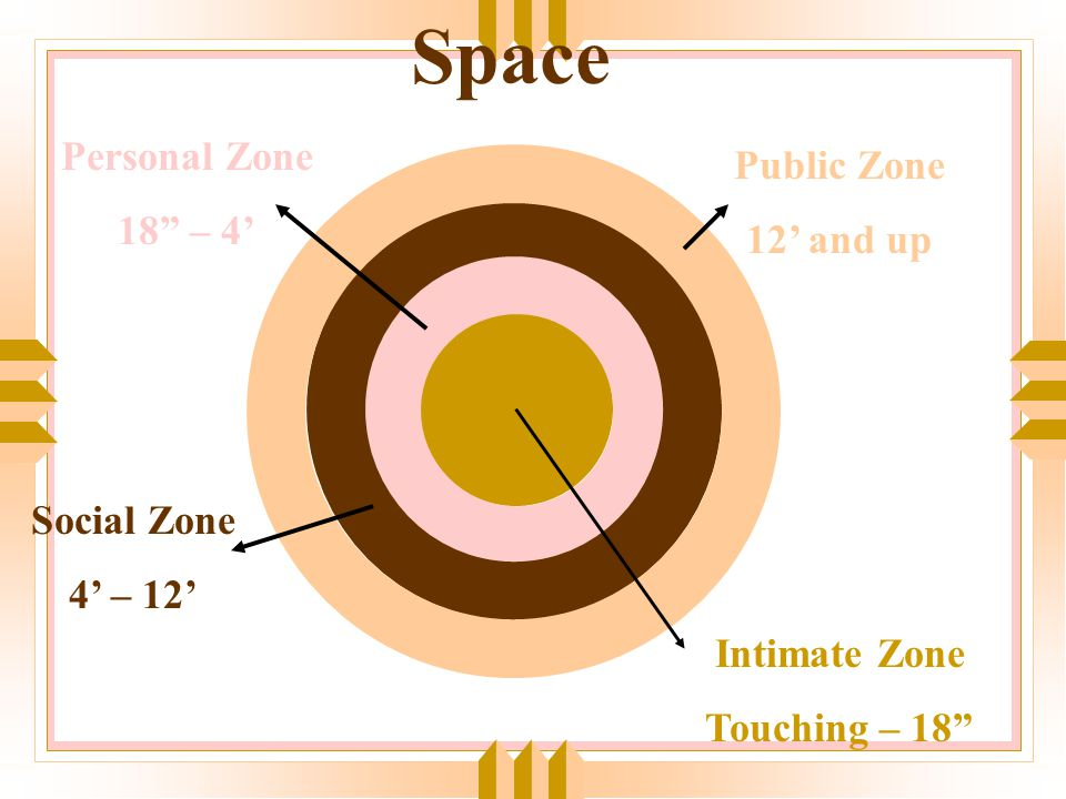 Space Personal Zone Public Zone 18 – 4' 12' and up Social Zone