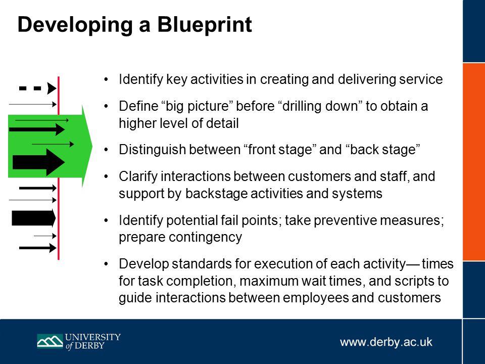 Developing a Blueprint