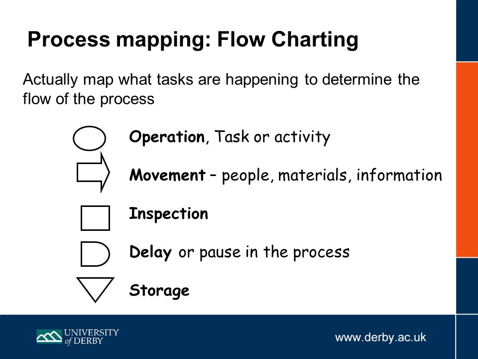 Process mapping: Flow Charting