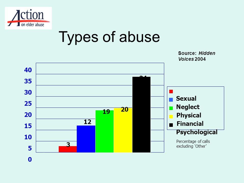 Types of abuse Source: Hidden Voices 2004 5 10 15 20 25 30 35 40 5 10