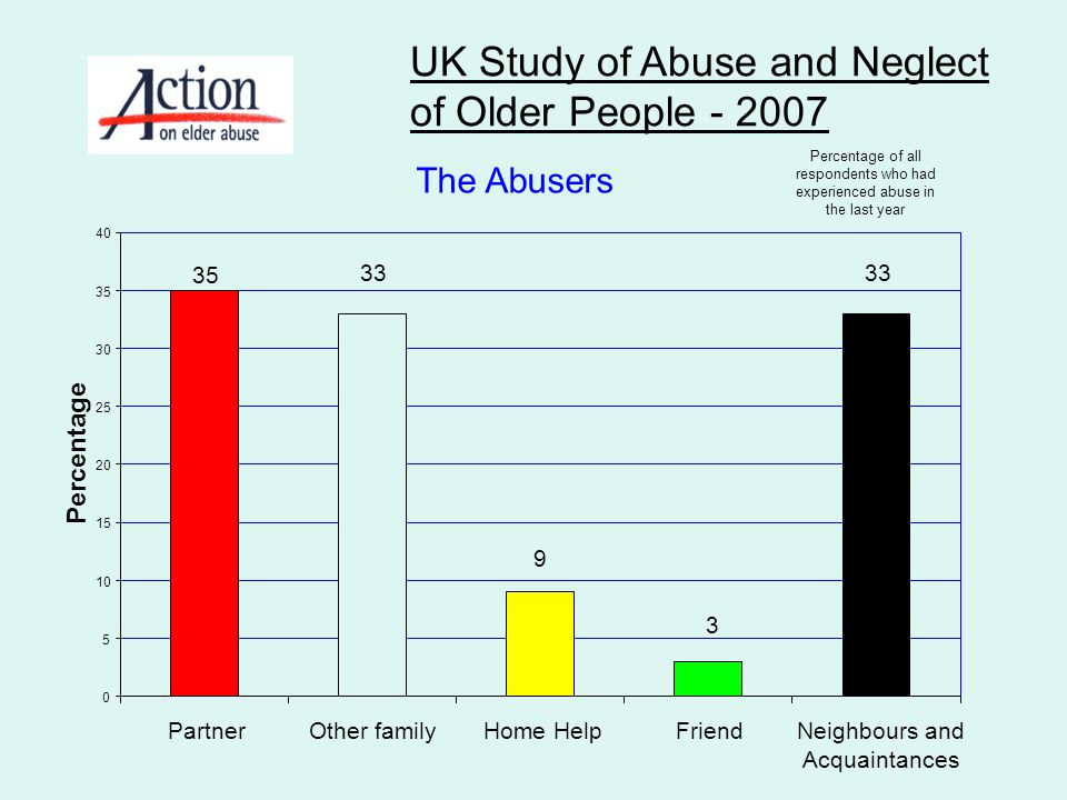 UK Study of Abuse and Neglect of Older People - 2007