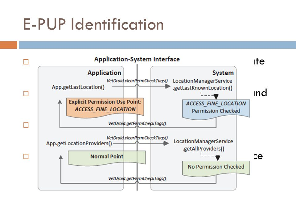 E-PUP Identification Incomplete (Felt et al. Stowaway) and Inaccurate (Au et al. PScout)
