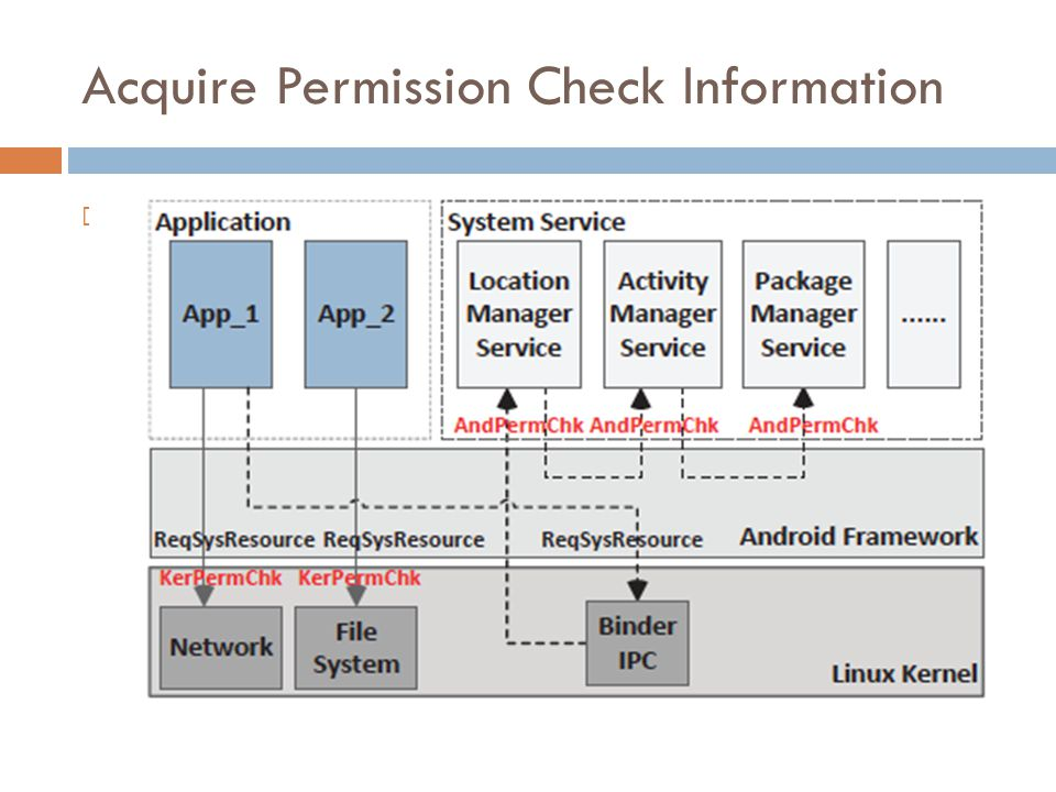 Acquire Permission Check Information