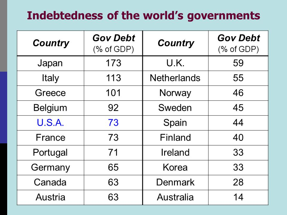 Ratio of U.S. govt debt to GDP