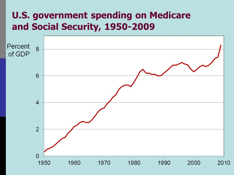 Projected U.S. federal govt debt in two scenarios, 2000-2035