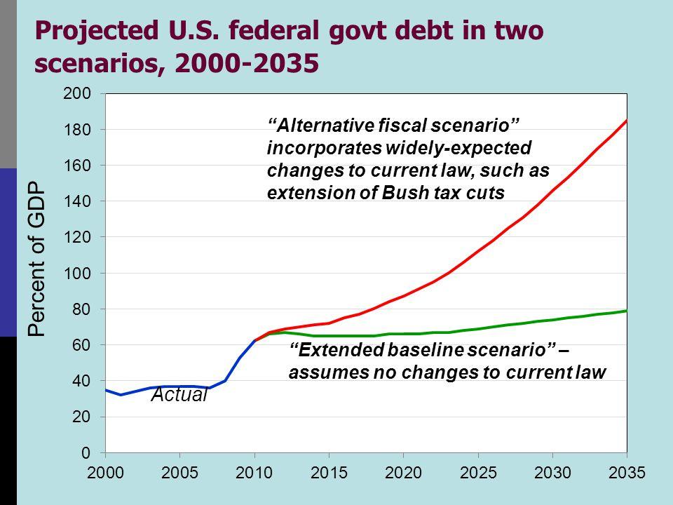 Problems measuring the deficit