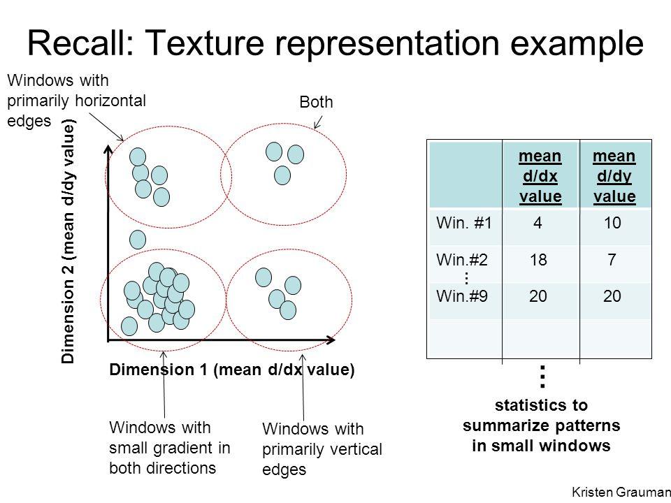 Recall: Texture representation example