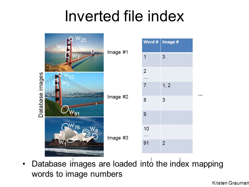 Inverted file index Database images are loaded into the index mapping words to image numbers.