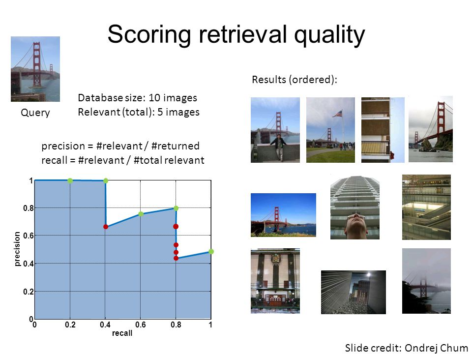 Scoring retrieval quality