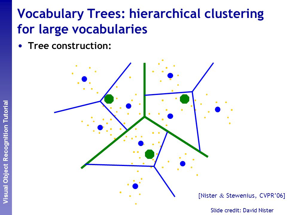 Vocabulary Trees: hierarchical clustering for large vocabularies