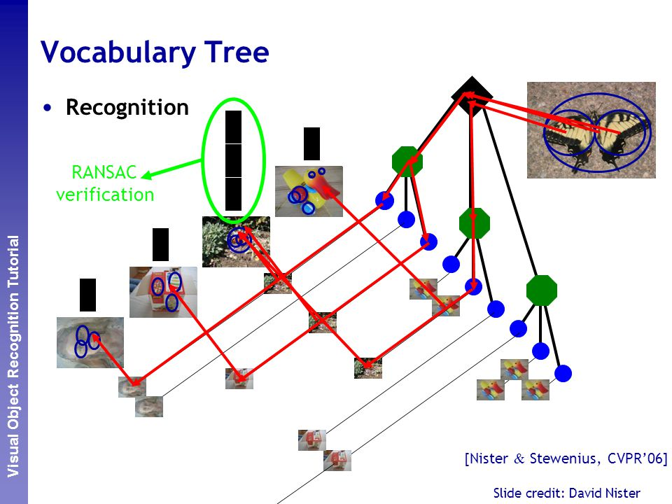 Vocabulary Tree Recognition RANSAC verification