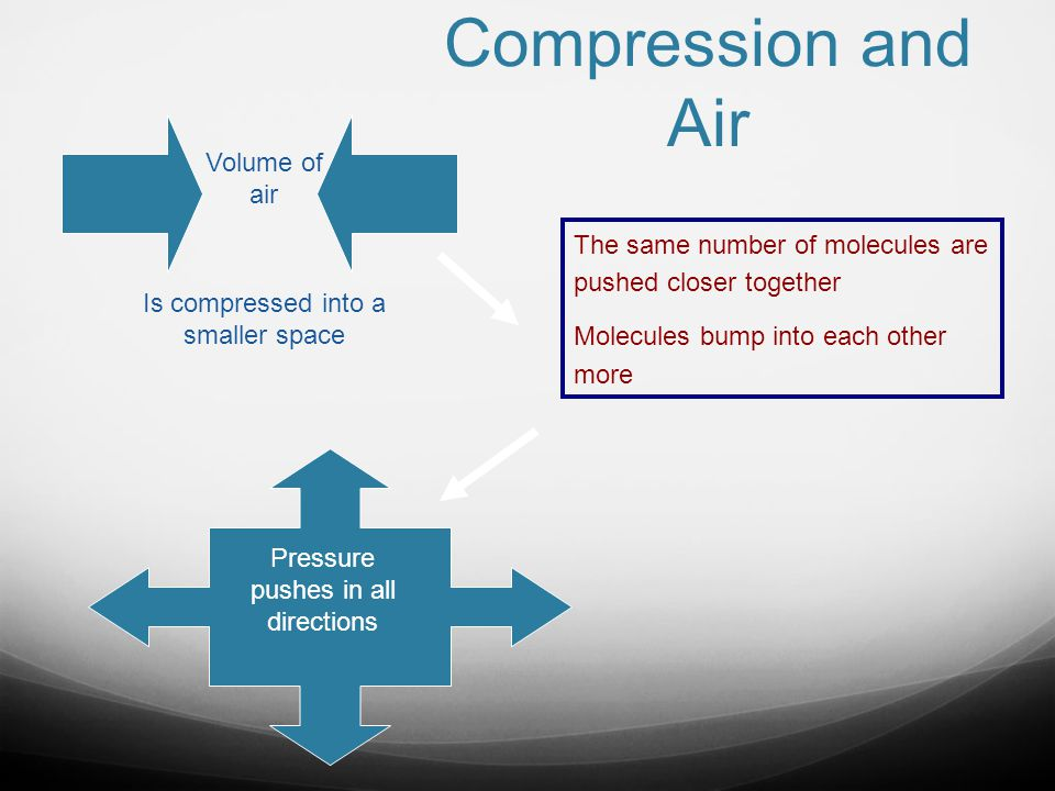 Compression and Air Volume of air