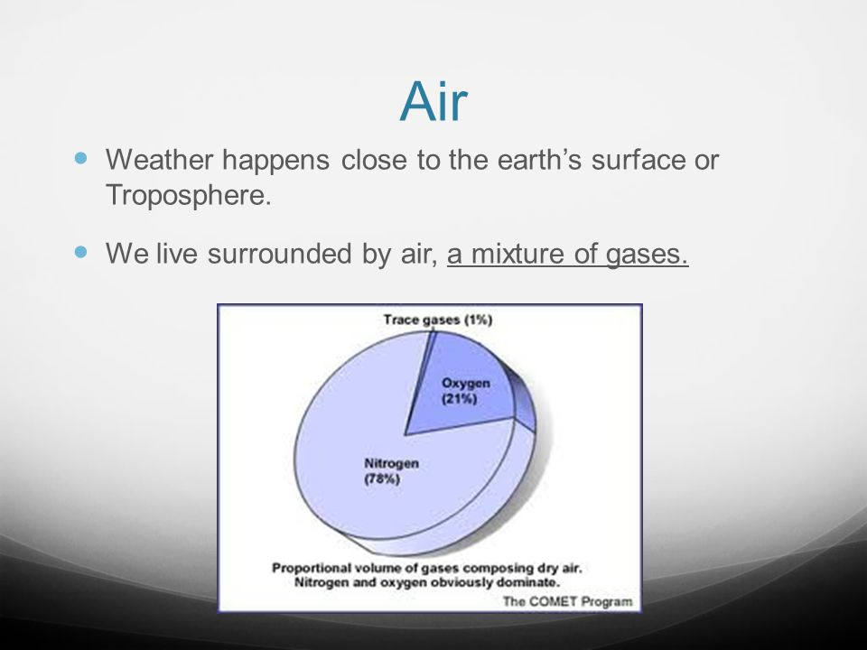 Air Weather happens close to the earth's surface or Troposphere.