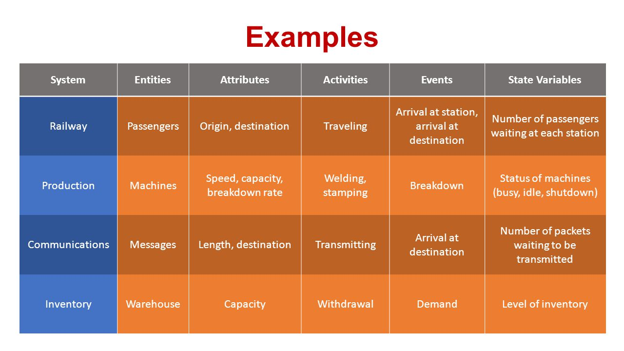 Examples System Entities Attributes Activities Events State Variables
